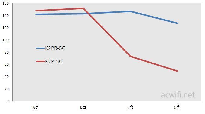 speedtest 2.5G