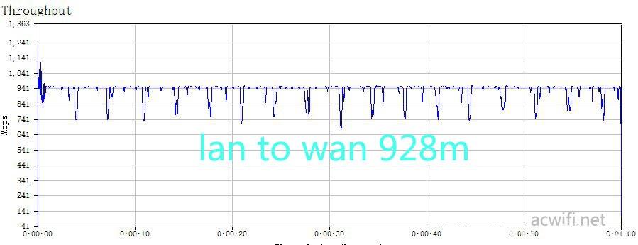 lan to wan 928m